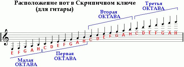 как научиться вытчгивать ноты стоит