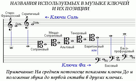 Ключ читается как басовый, только с переносом звучания на две октавы